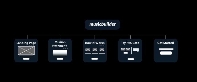 MusicBuilder sitemap and wireframes